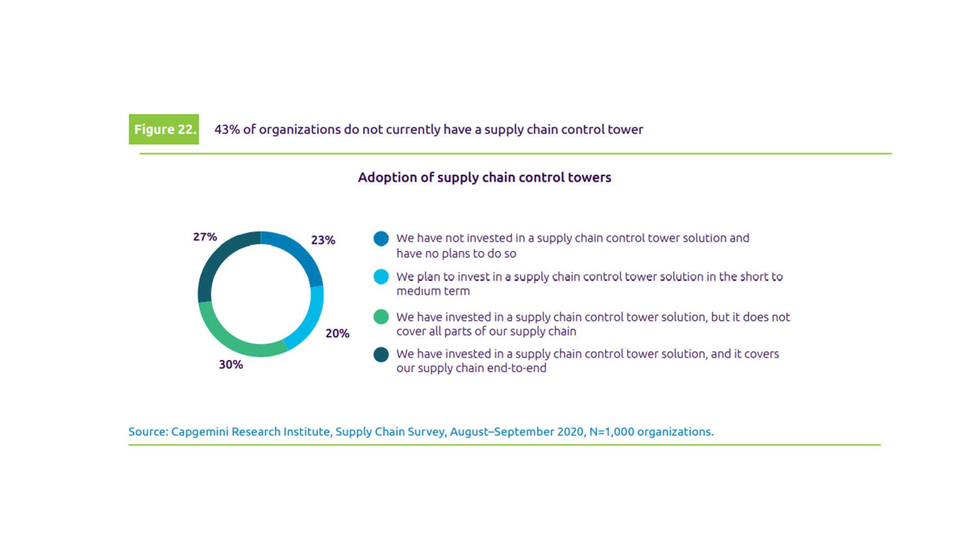 supply chain management 2021