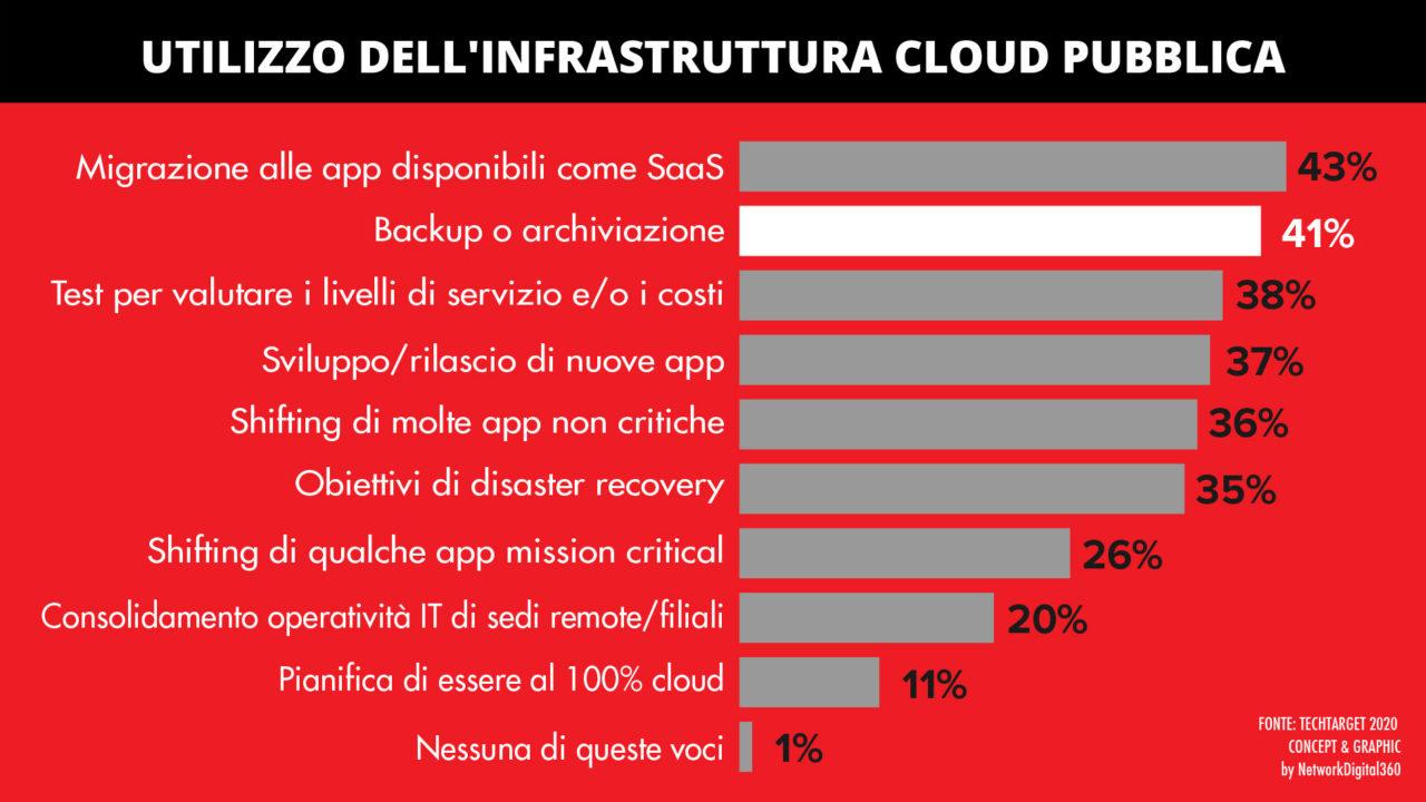Backup in cloud