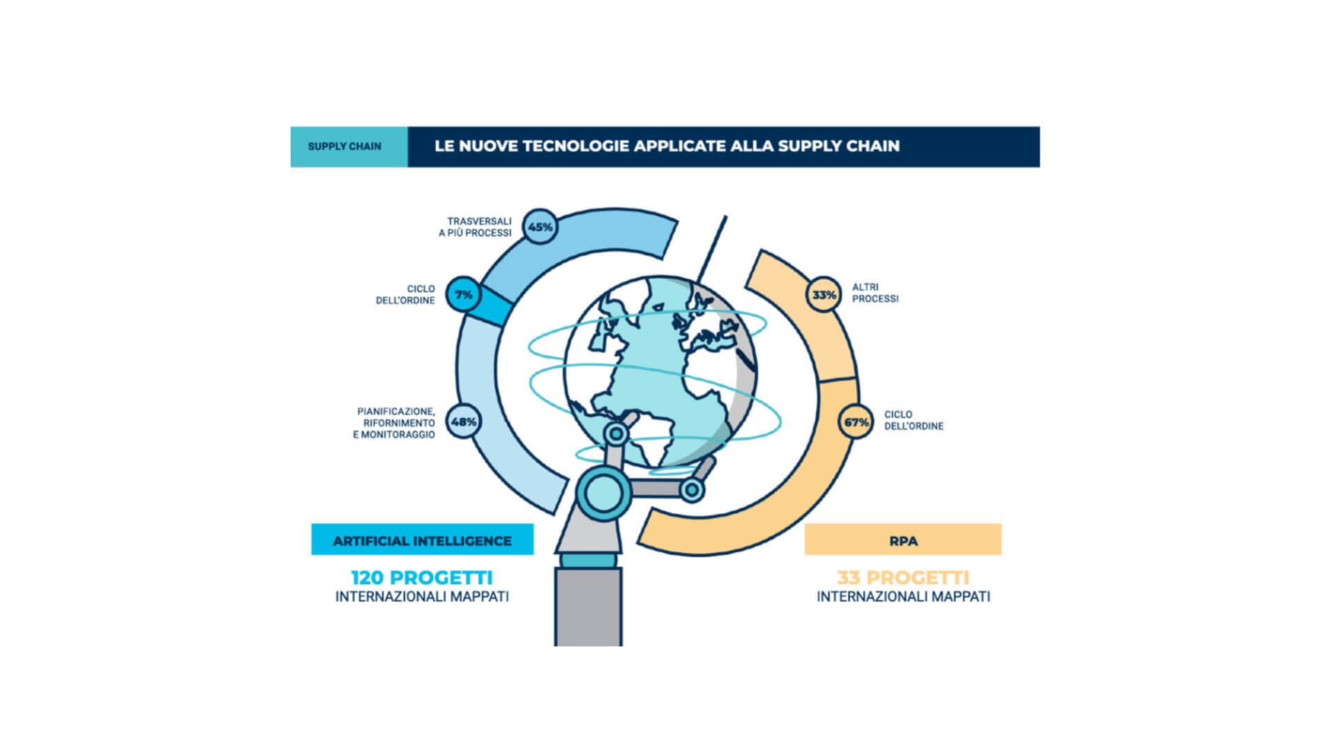 Osservatorio Digital B2B 2020