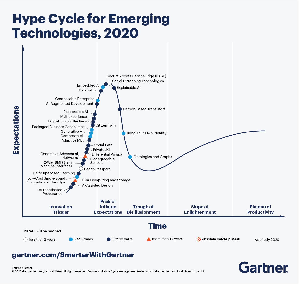Hype Cycle for Emerging Technologies 2020