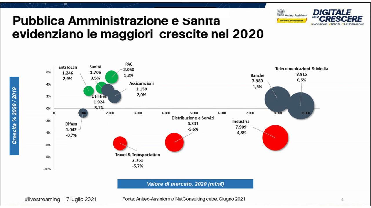 Rapporto Anitec Assinform 2021 figura 5