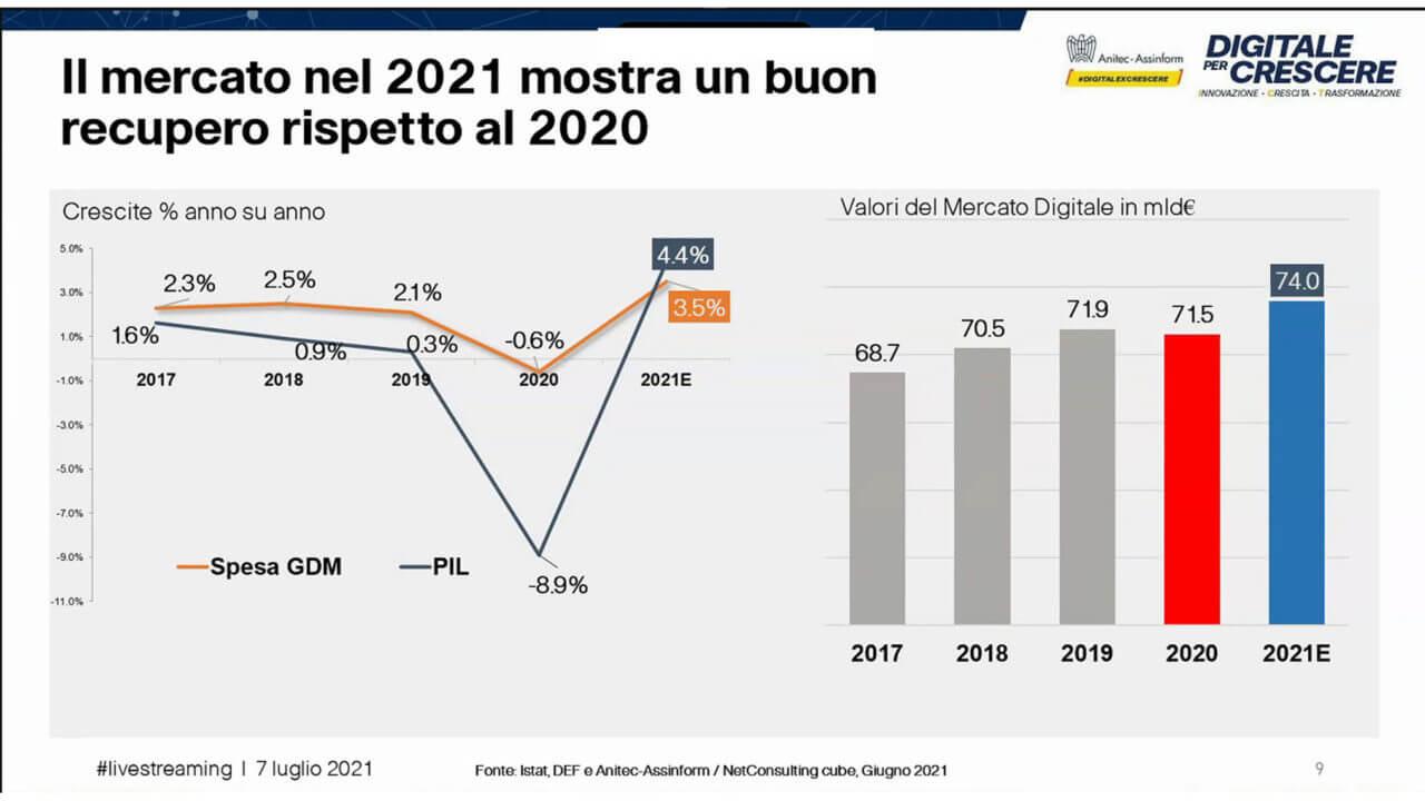 Rapporto Anitec Assinform 2021 figura 7