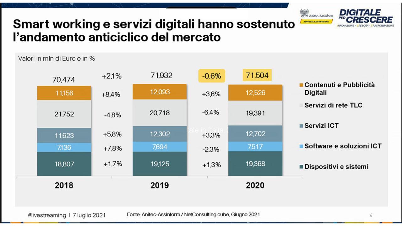 Rapporto Anitec Assinform 2021 figura 3