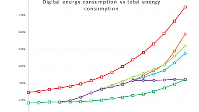 Figura 3 - digitale consumo energia