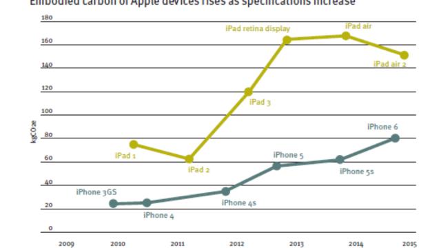 Figura 4 - impronta ecologica device Apple