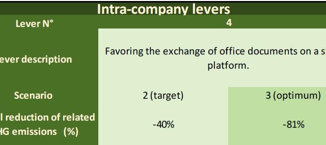 figura 7 - piattaforme condivisione