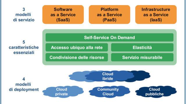 La tassonomia di riferimento per il cloud computing