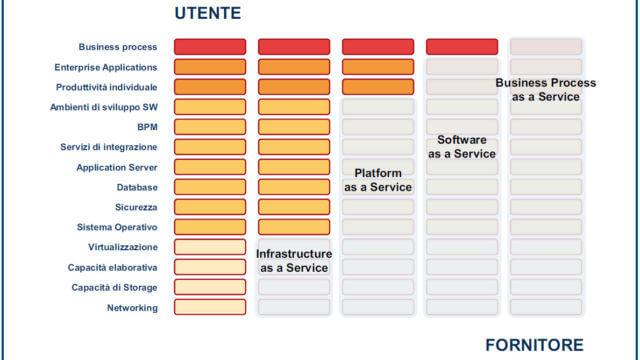 Modelli di servizio e livelli architetturali