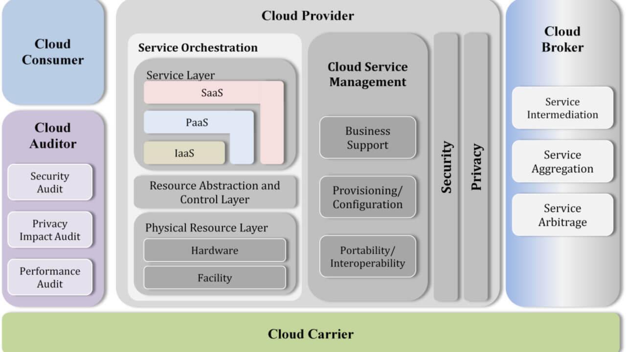 Architettura di riferimento del cloud computing