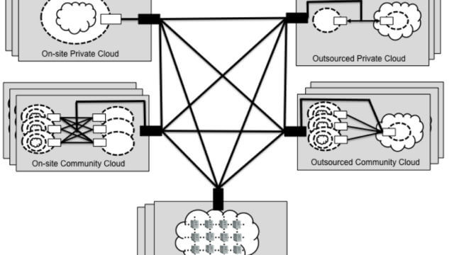 Architettura Hybrid Cloud