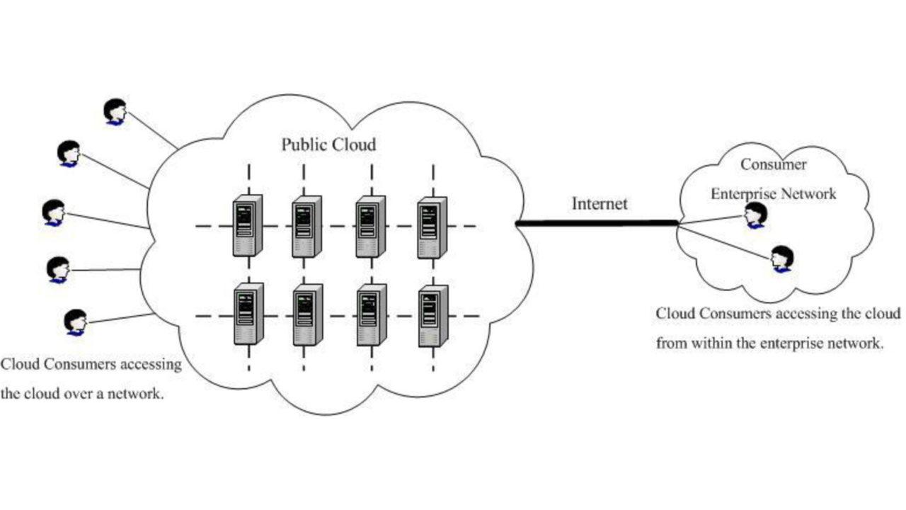 Architettura Public Cloud