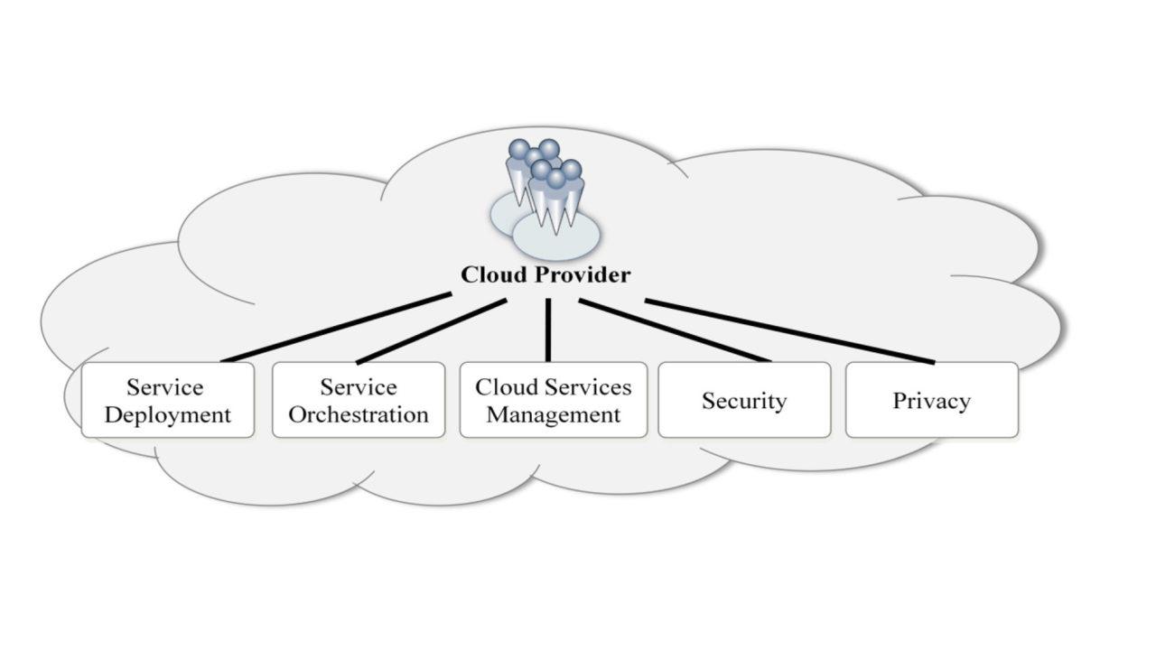 Le principali attività di un cloud provider