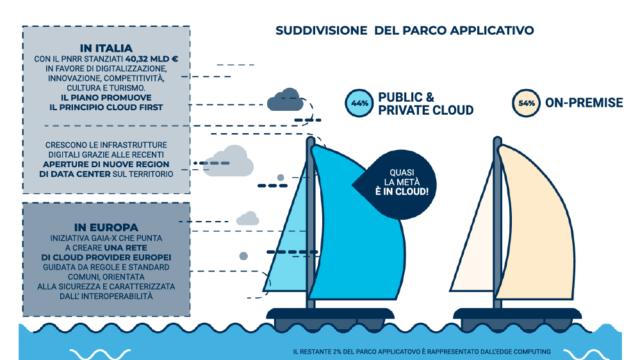 Sistemi informativi verso hybrid e multi cloud Osservatorio Cloud Transformation 2021