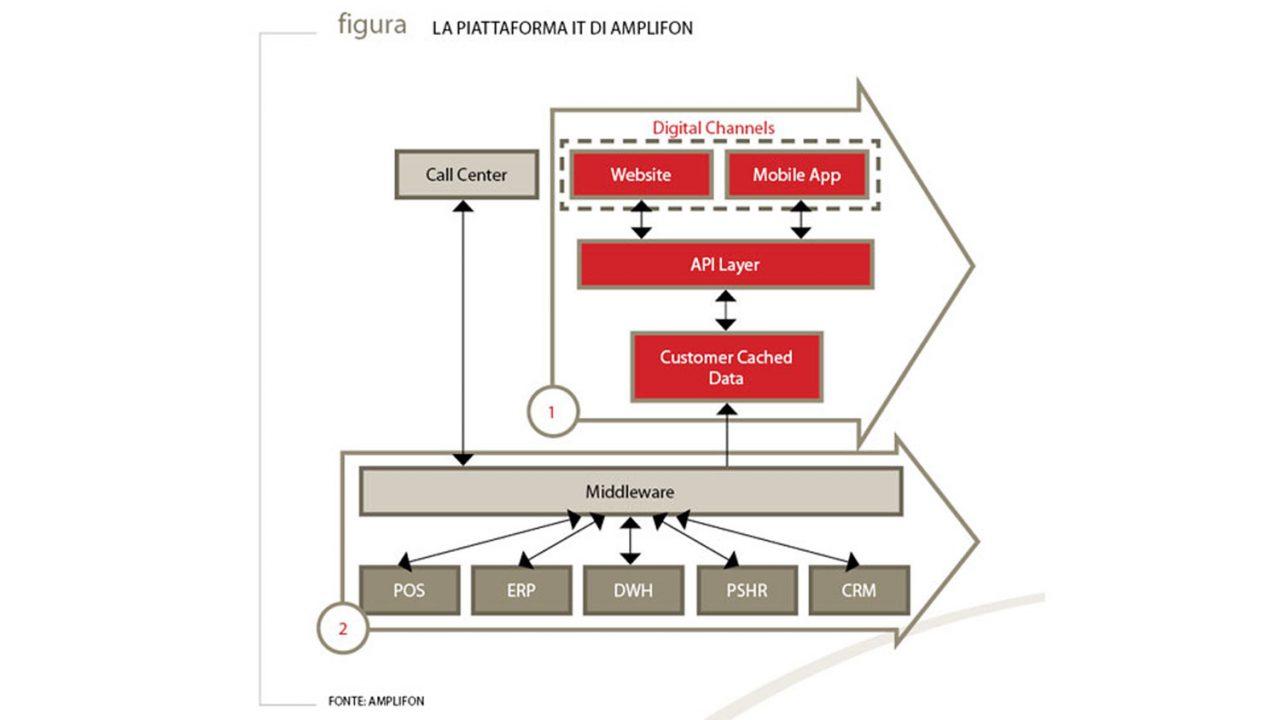 La piattaforma IT di Amplifon