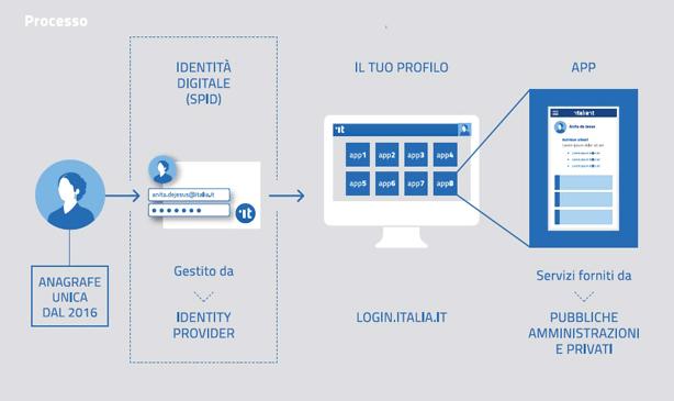 Pubblica Amministrazione Digitale I Quattro Pilastri Dell