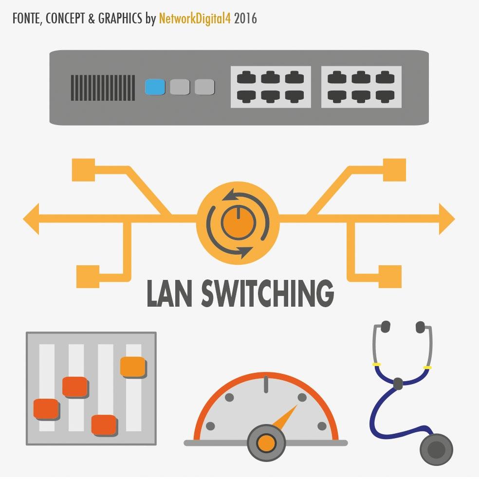 Schema Cablaggio Rete Lan : Cosè uno switch di rete e a cosa serve i vantaggi della tecnologia