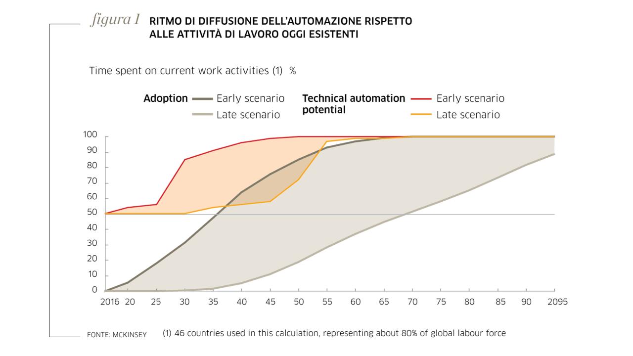 Sistemi intelligenti: come trasformano il mercato del...