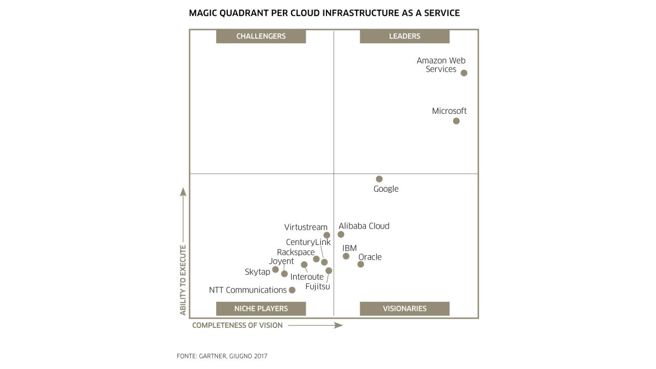 Magic Quadrant Gartner per Cloud IaaS